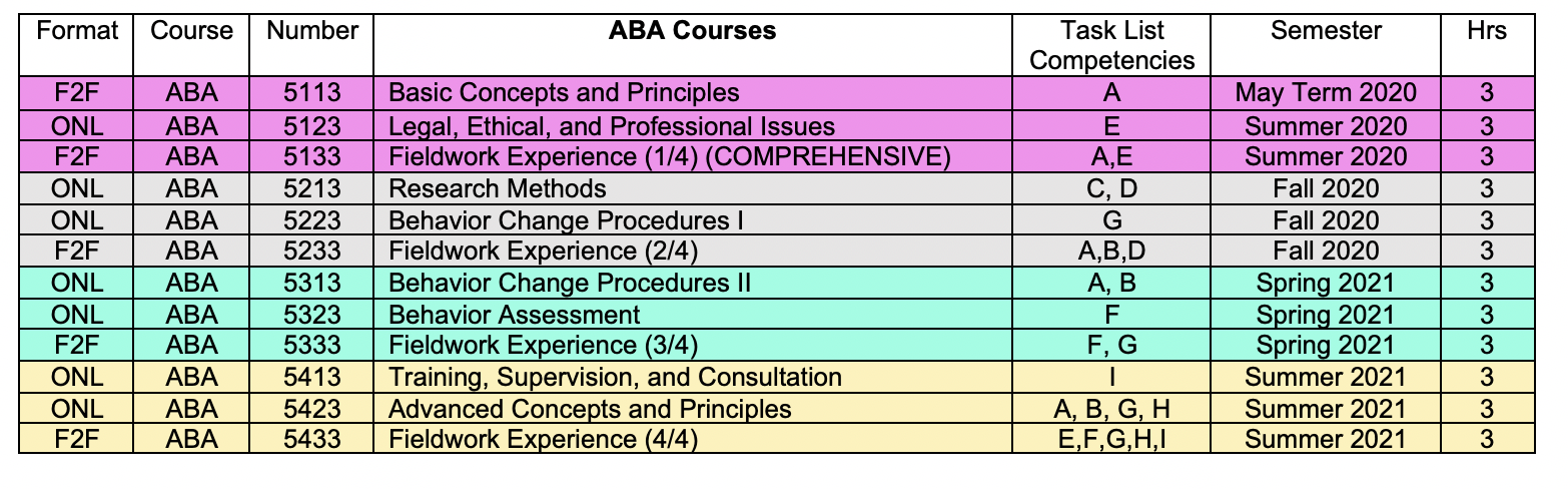 ABA program structure chart