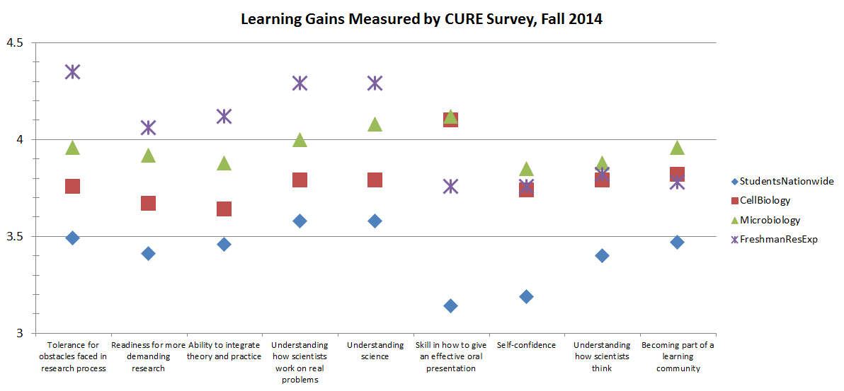 CURE Learning Gains 2014