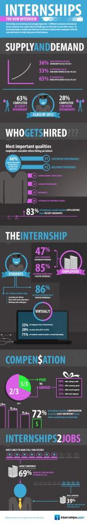 internshipsinfographic
